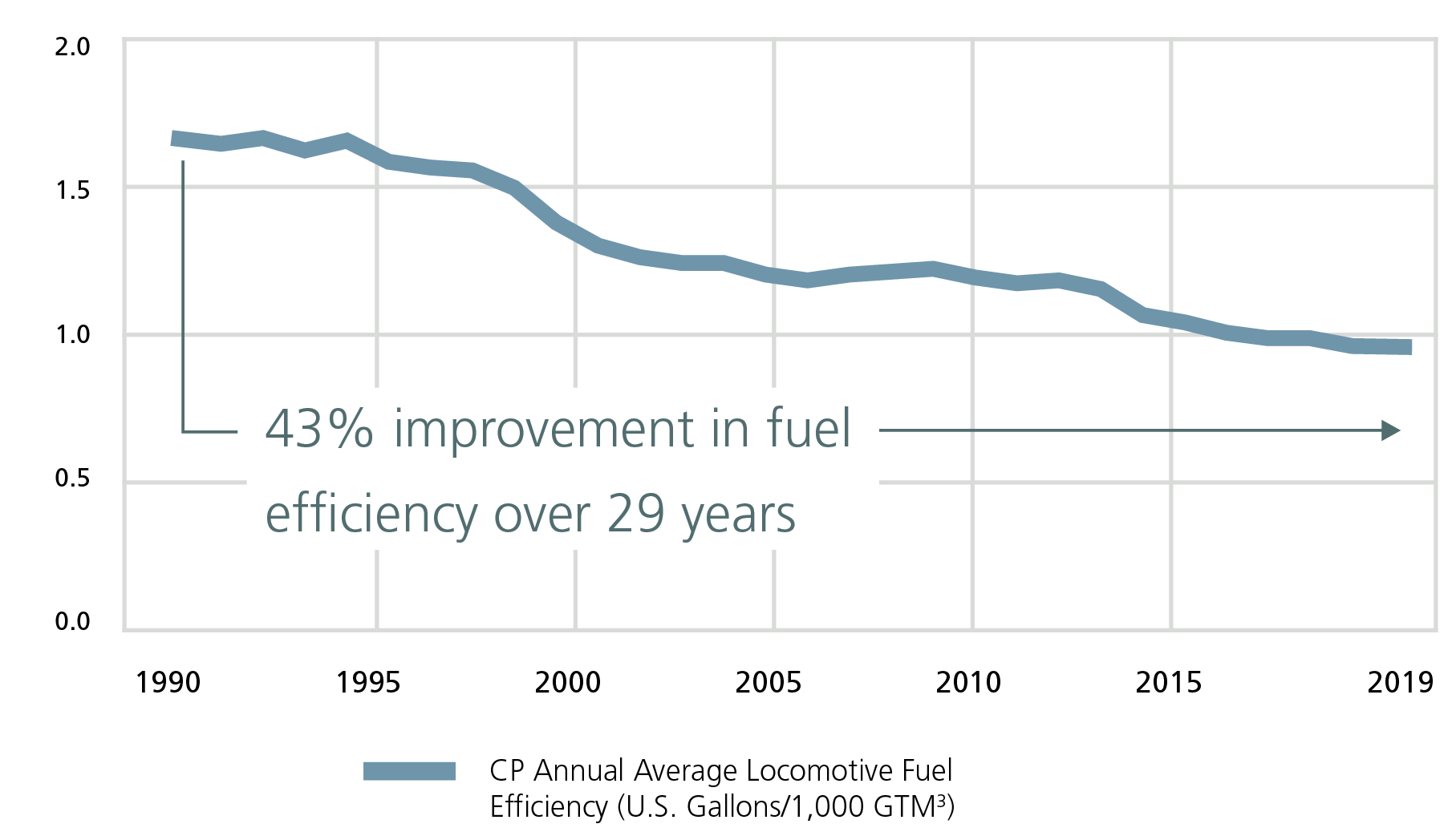 CP's locomotive fuel efficiency has improved 43% in the past 28 years